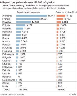 tabla inmigración