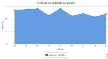 muertes-vg